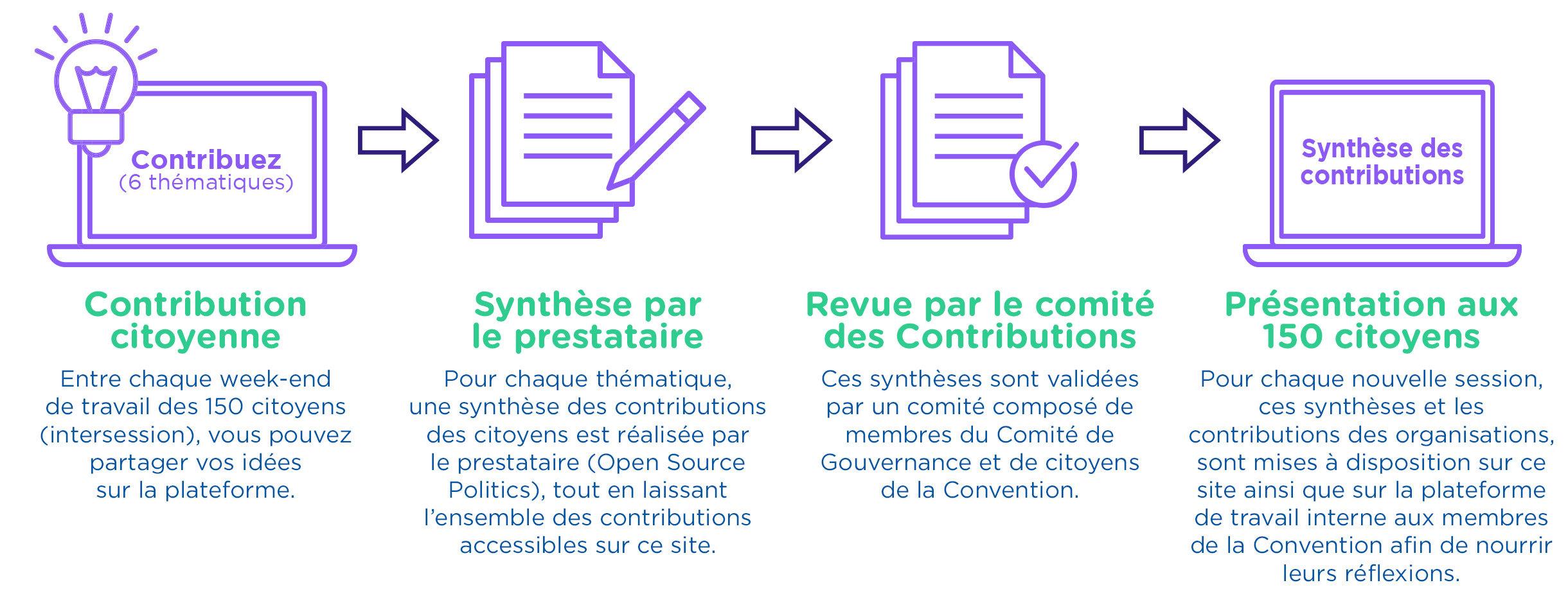 Explication de la démarche de contribution citoyenne, synthèse par Open Source Politics, revue par le Comité des Contributions et présentation des contributions aux 150 membres de la Convention citoyenne pour le climat