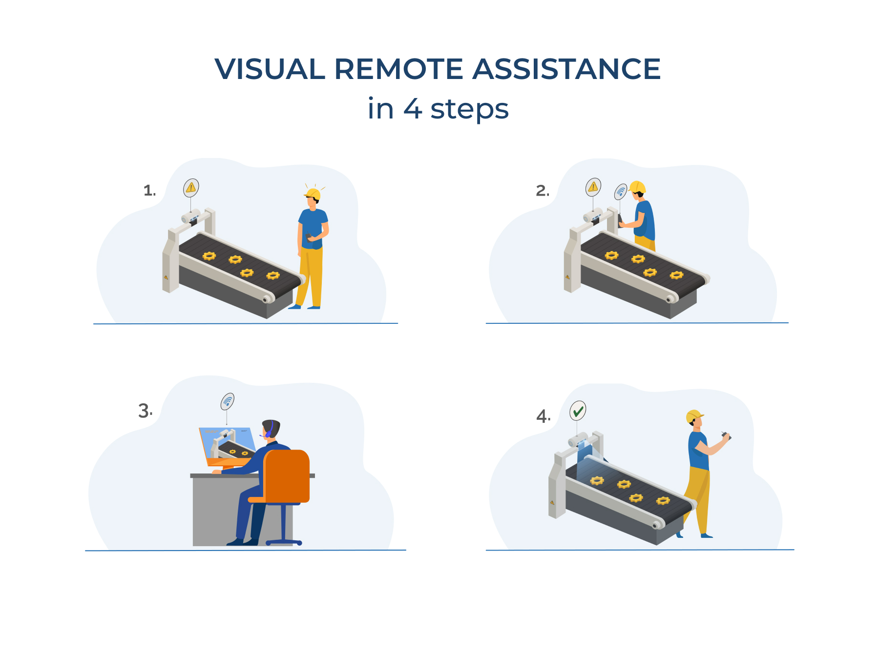 Visual Remote Assistance in 4 steps