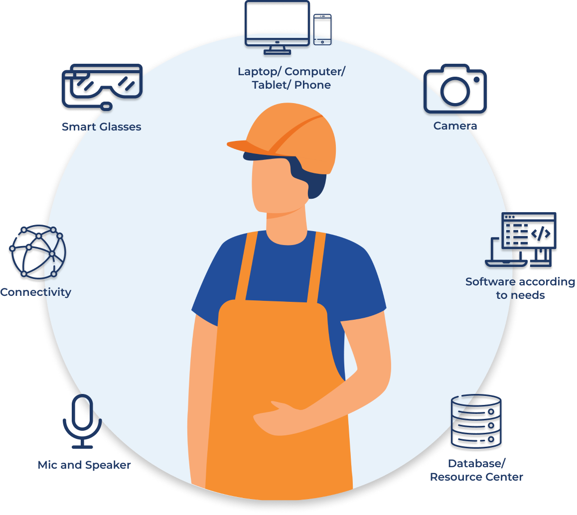 The Connected Worker attributes