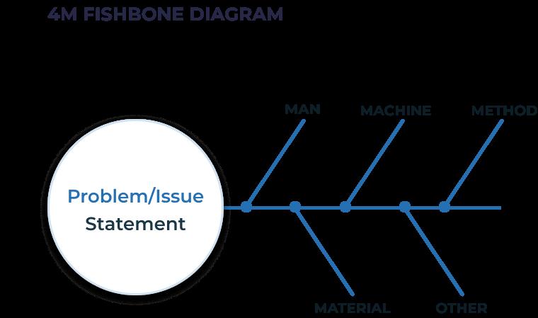 4M Analysis fishbone chart