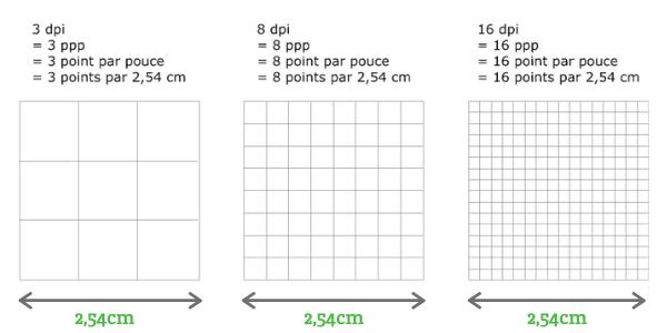 Explication : résolution d'image DPI